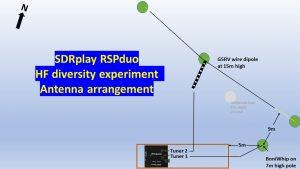More SDRuno antenna diversity experiments – SDRplay