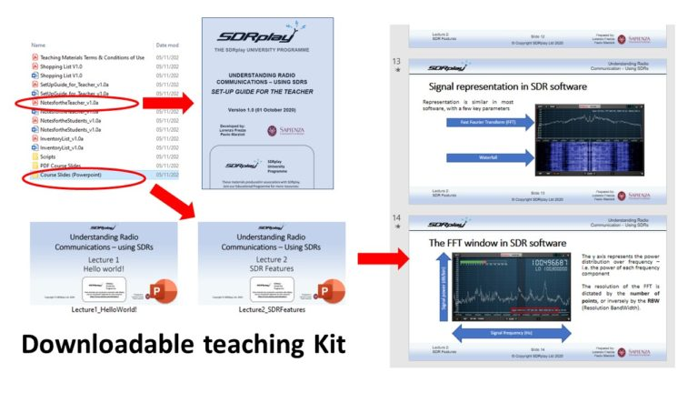 Above: the downloadable kit for teachers includes set-up guides for practical classes, as well as a full set of powerpoint presentation materials
